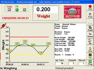 Graphical weighing software